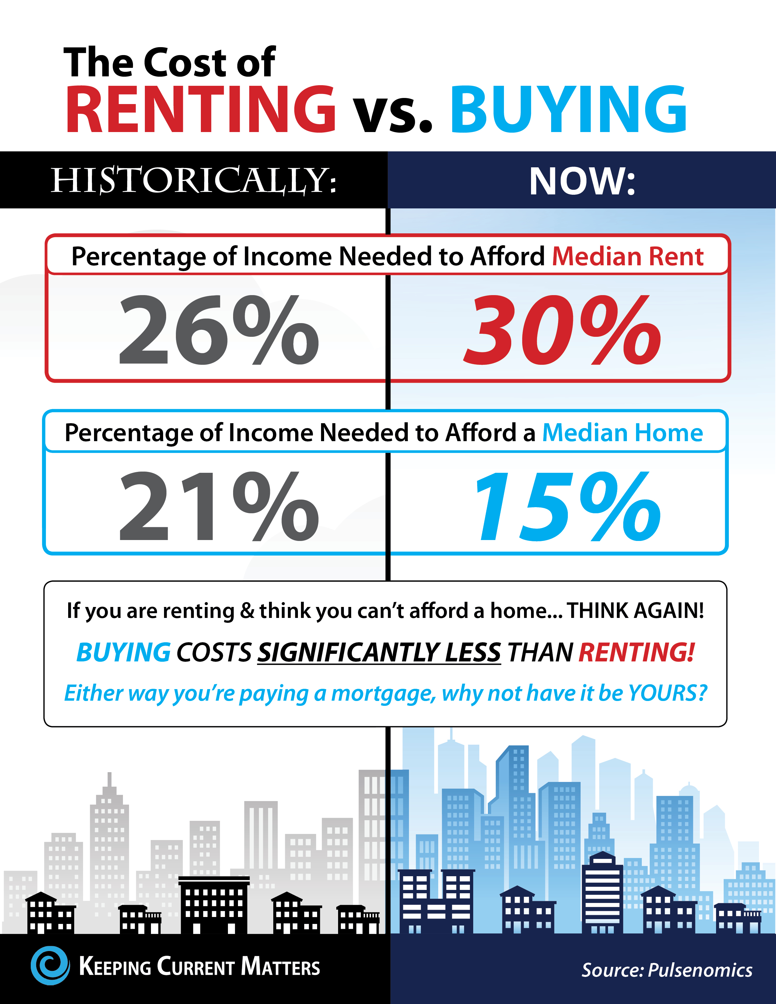 Rent-vs.-Buy-KCM.jpg