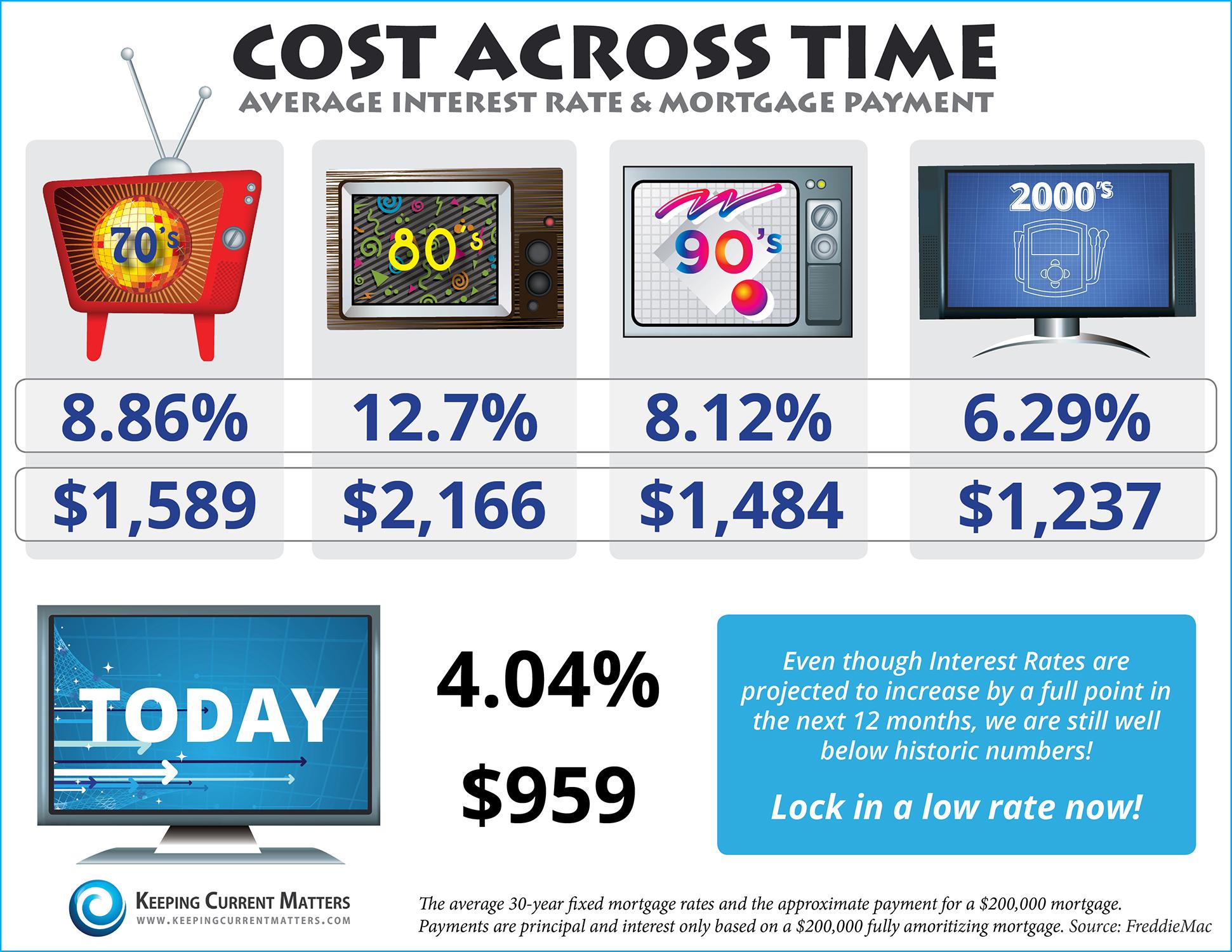 20150724-Cost-Across-Time-KCM.jpg