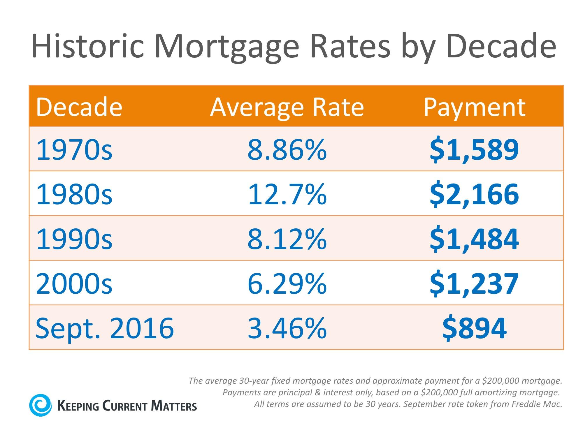 20161007-Mortgage-Rates-KCM.jpg