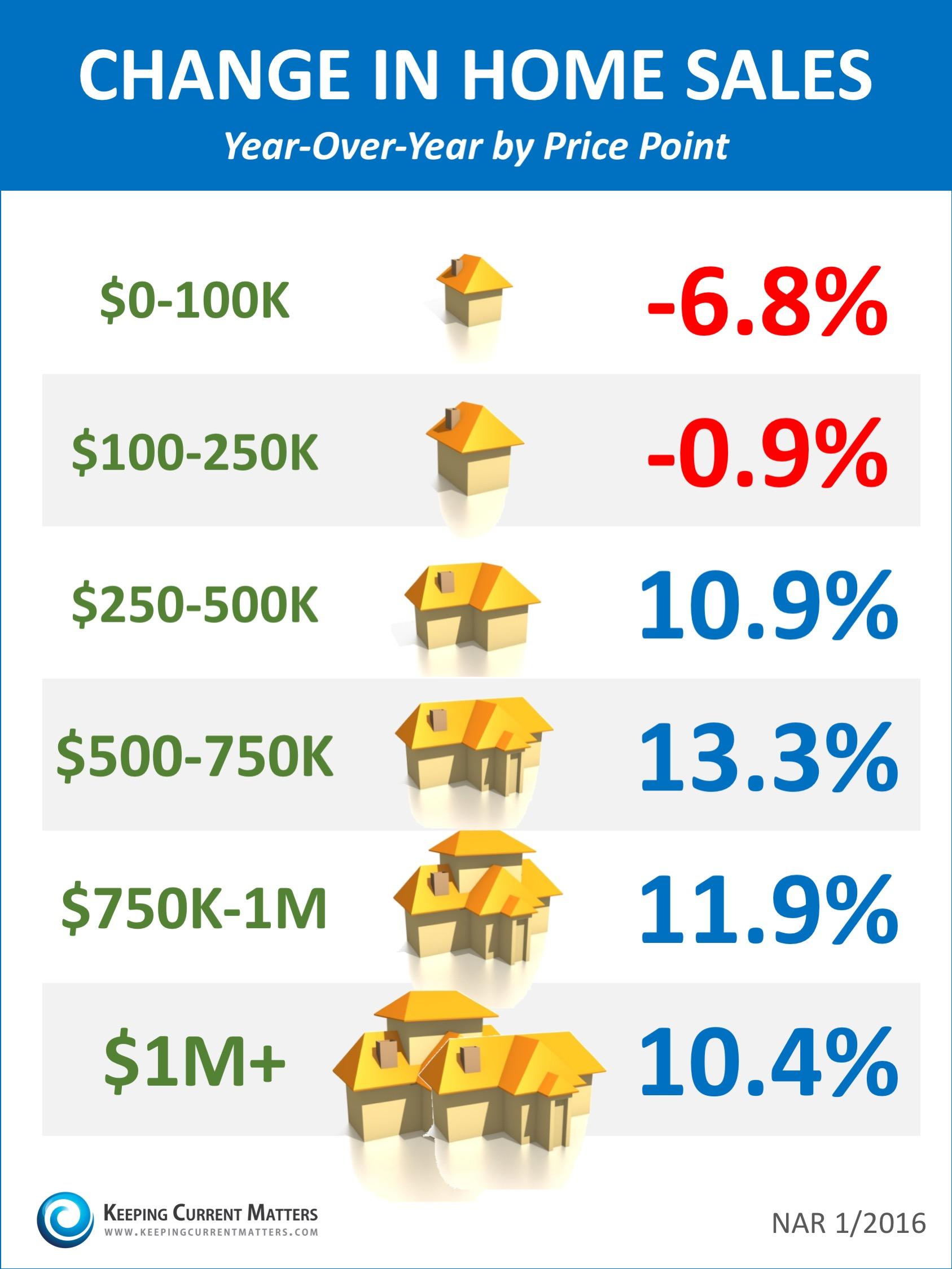 Change-In-Home-Sales-KCM.jpg