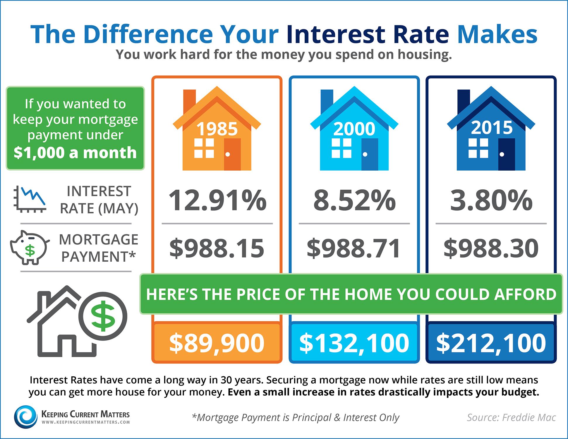 Cost-of-Interest.jpg