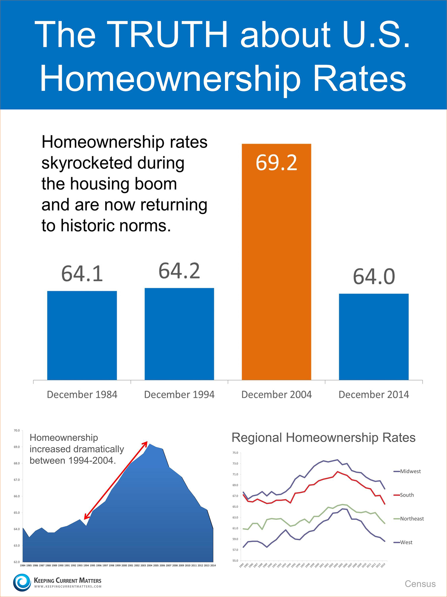 InfoGraphic-on-Homeownership-KCM.jpg
