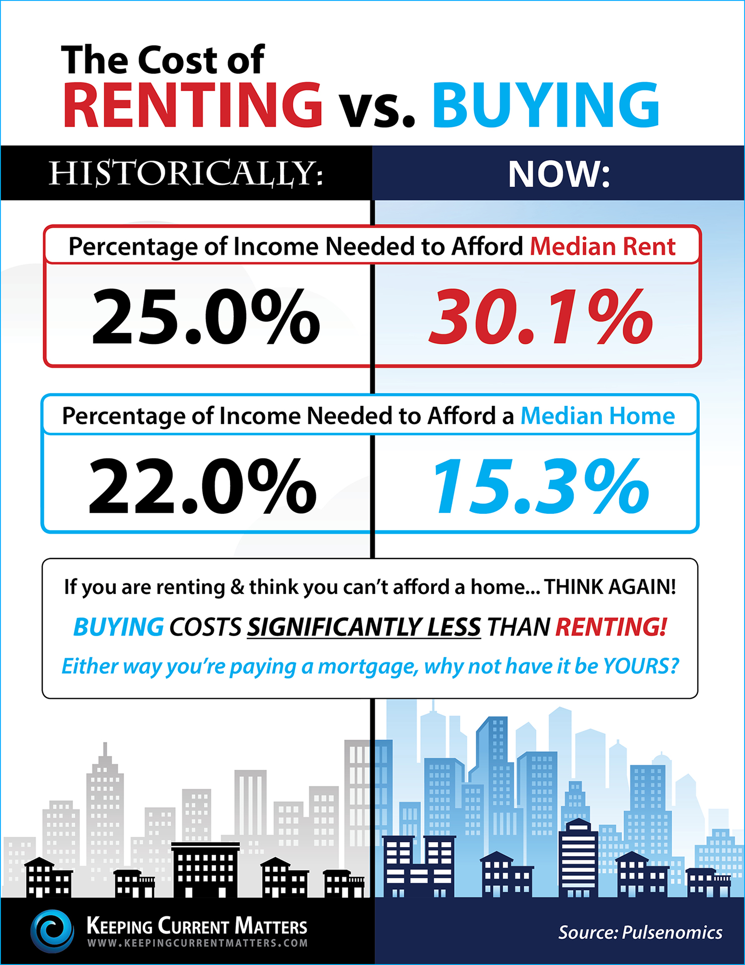 Rent-vs.-Buy-KCM.jpg