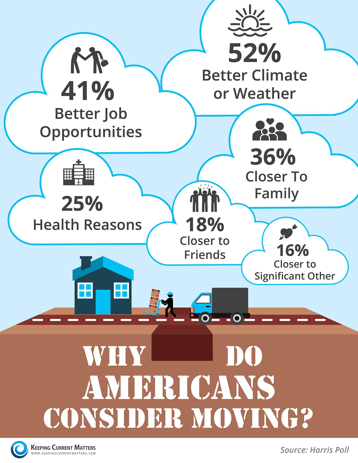 Why-Americans-Move-KCM.jpg
