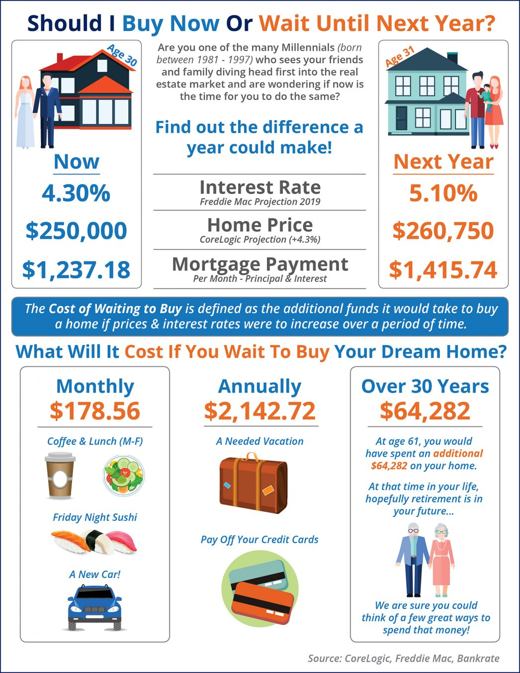 Cost-of-Waiting-STM-1046x1354.jpg