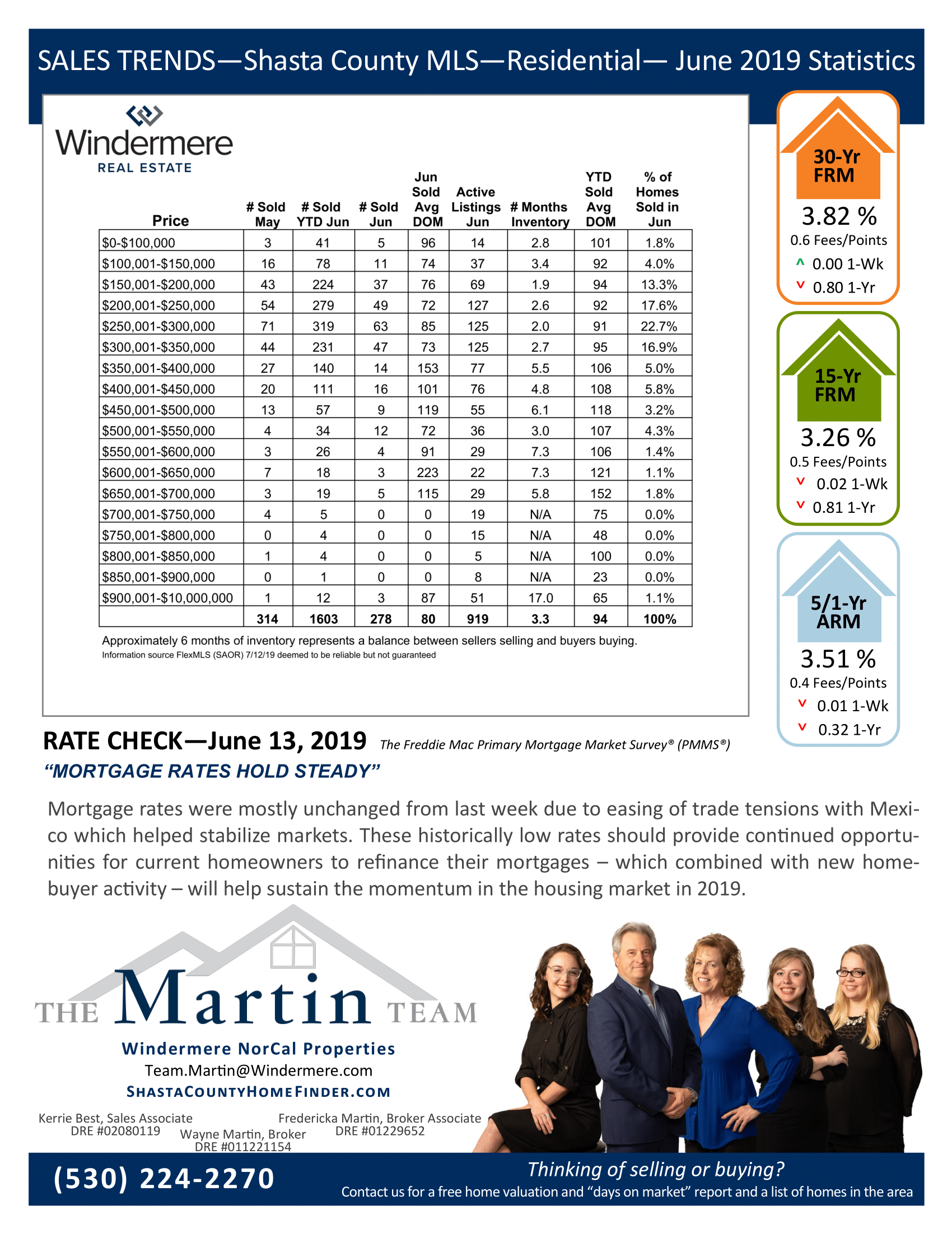 Sales Trends Reports June 2019. Mortgage rates and statistics on residential sales for June 2019.