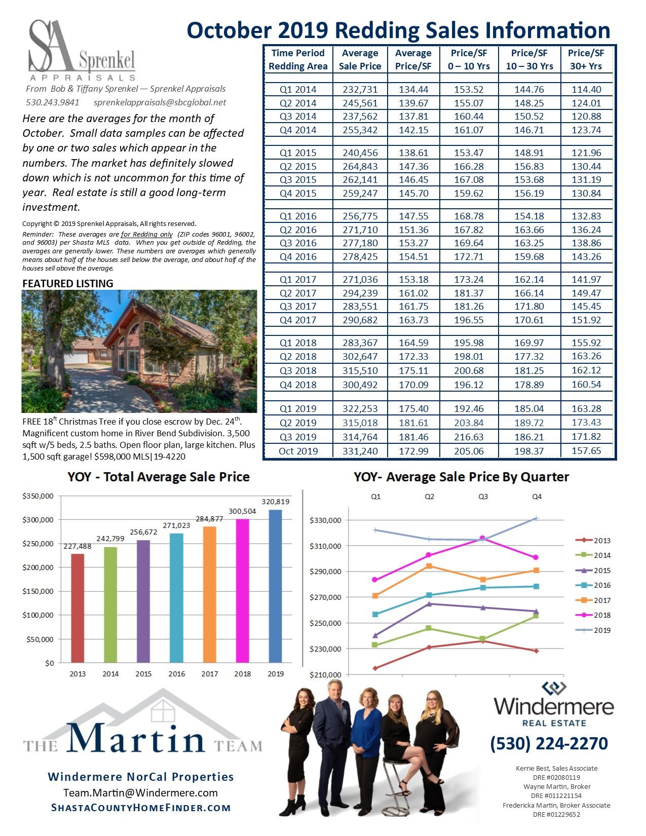 Sprenkel Appraisals Report for Oct 2019