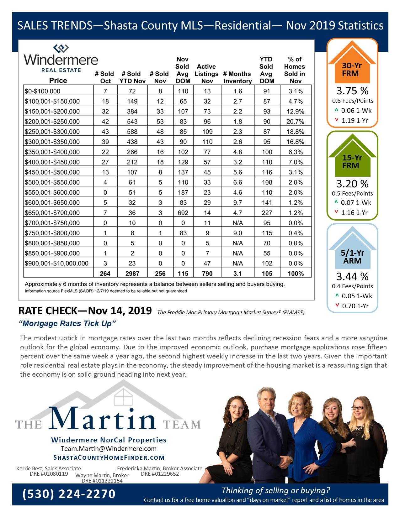 Sales Trends Reports Nov 2019. Mortgage rates and statistics on residential sales for Nov 2019.