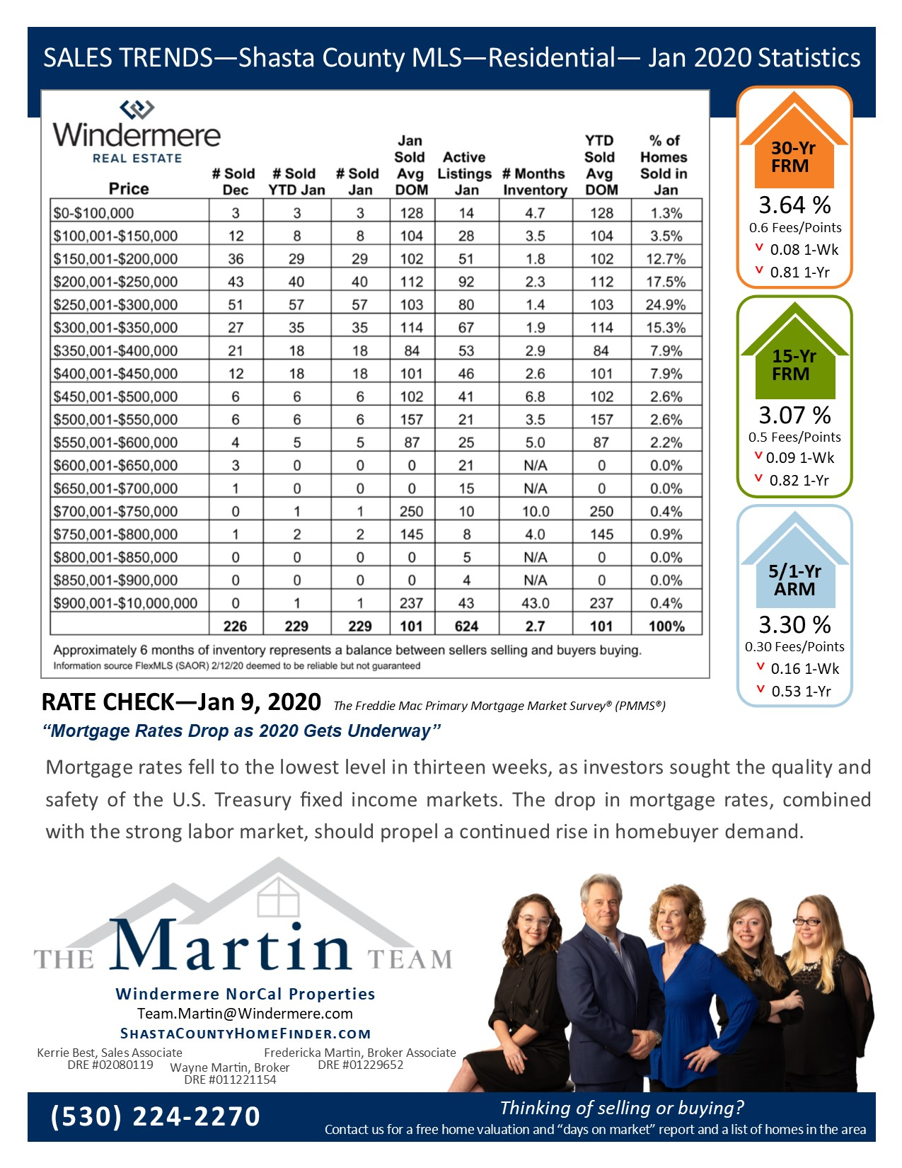 Sales Trends Reports Jan 2020. Mortgage rates and statistics on residential sales for Jan 2020.