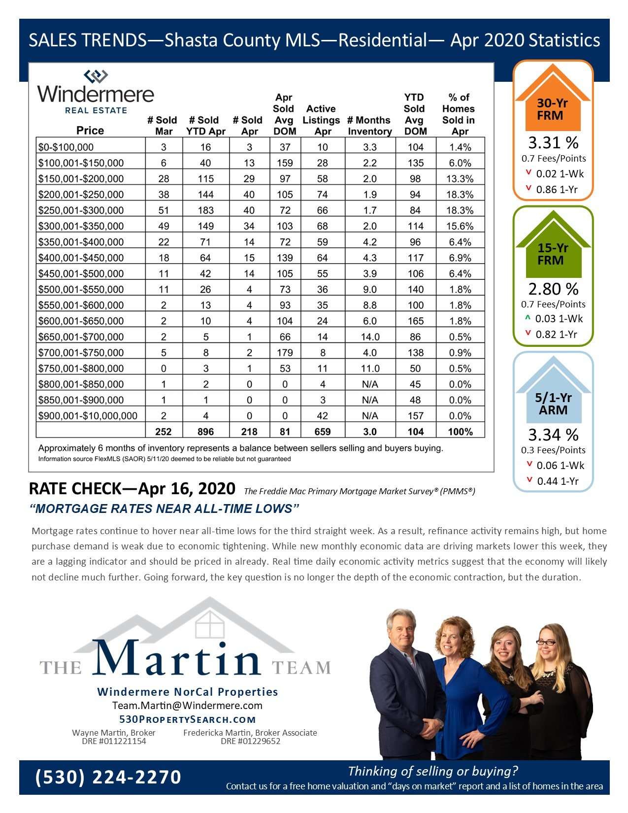 Sales Trends Reports Apr 2020. Mortgage rates and statistics on residential sales for Apr 2020.